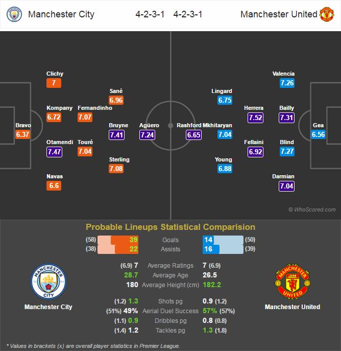 Lini Pertandingan Premier League - Manchester City v Manchester United