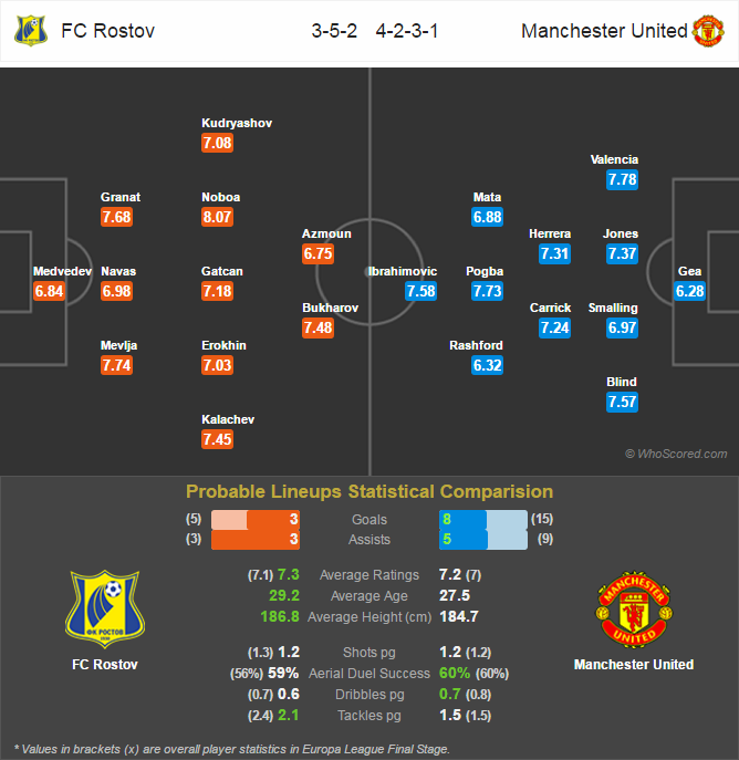 Lini Pertandingan - Borussia Dortmund v Benfica
