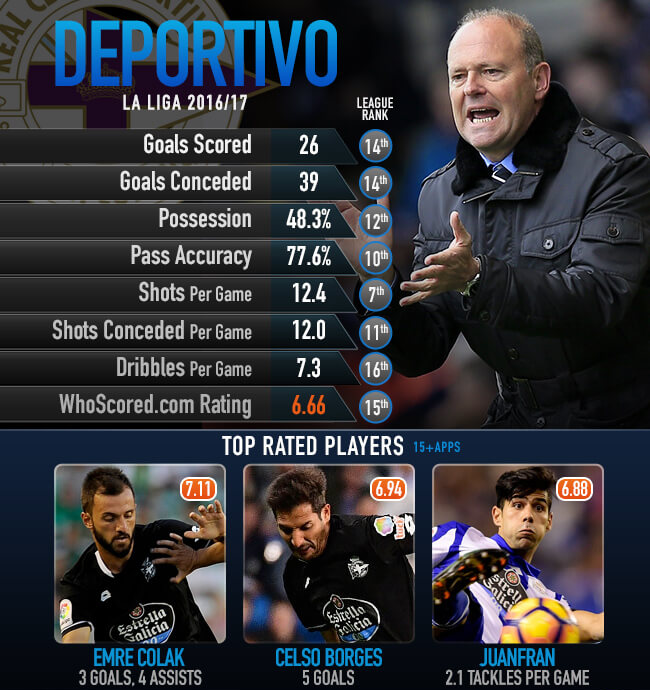 Statistik Deportivo La Coruna