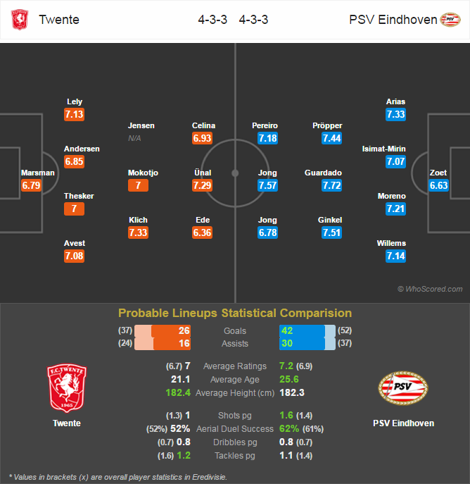 Lini Pertandingan Eredivisie - Twente v PSV Eindhoven