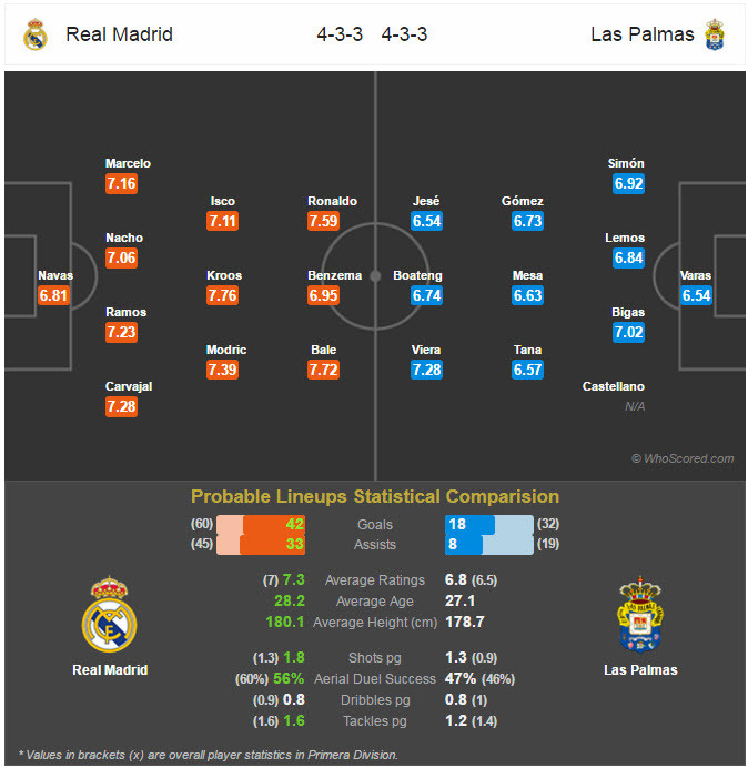 Line Up Pertandingan - Real Madrid v Las Palmas