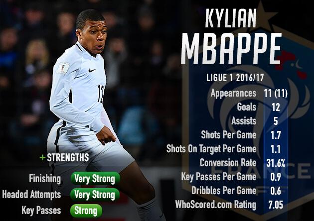 Statistik Kylian Mbappe