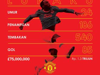 Manchester United Mengumumkan Kedatangan Striker Everton Lukaku