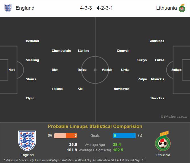 Lini Pertandingan World Cup Eropa - England v Lithuania