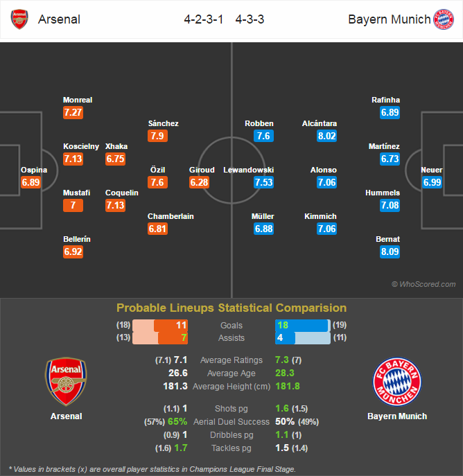 Lini Pertandingan - Arsenal v Bayern Munich