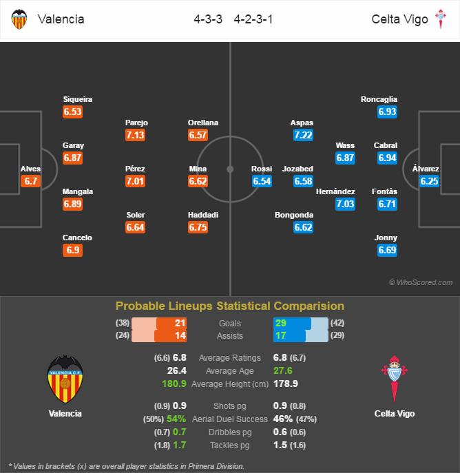 Lini Pertandingan La Liga - Valencia v Celta de Vigo