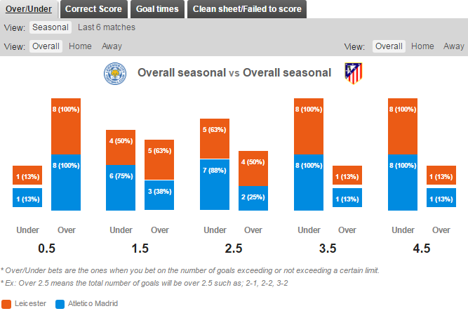Statistik Over/Under Leicester City v Atletico Madrid