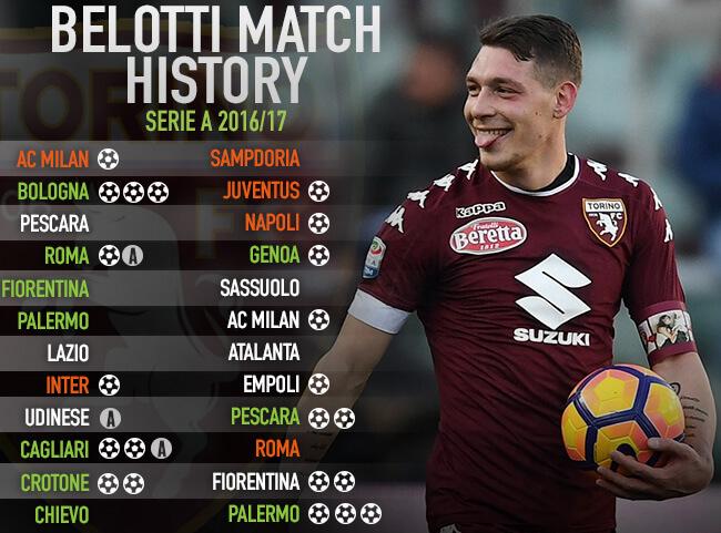 Sejarah pertandingan Andrea Belotti