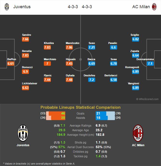 Lini Pertandingan Serie A - Juventus v AC Milan