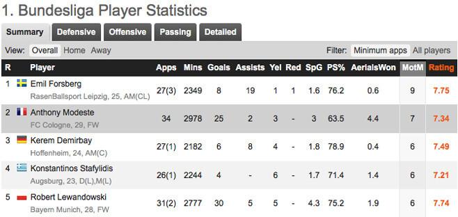 Statistik pemain Bundesliga