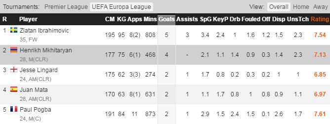 Gol Skorer Man United di UEFA Europa League