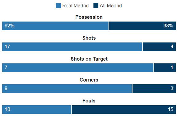 Statistik Pertandingan Real Madrid v Atletico Madrid