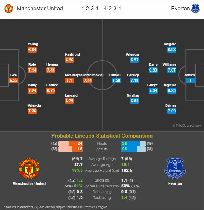 Lini Pertandingan Premier League - Manchester United v Everton