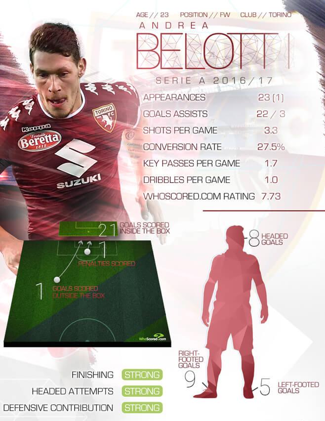 Statistik gol Andrea Belotti