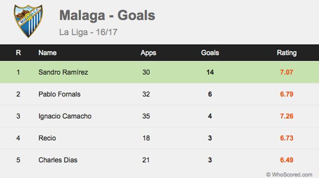 Statistik Gol Malaga