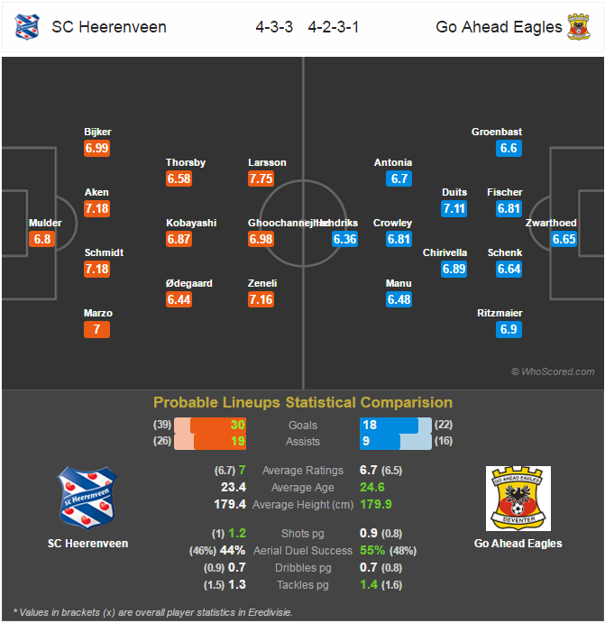 Lini Pertandingan - SC Heerenveen v Go Ahead Eagles
