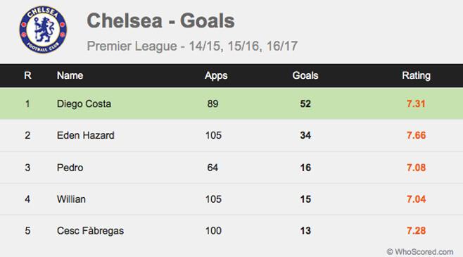 Statistik Gol Tim Chelsea