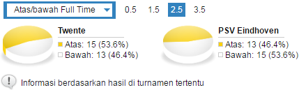 Statistik Over/Under Twente v PSV Eindhoven