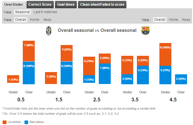 Statistik Over/Under Juventus v Barcelona