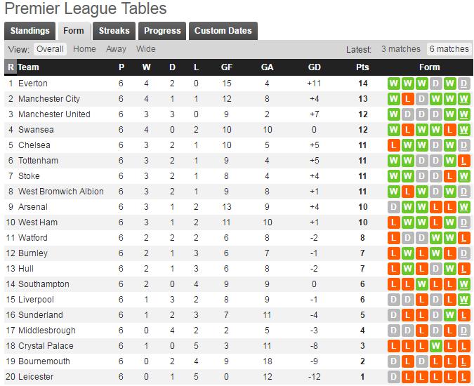 Forma Leicester Berada Pada Bawah Tabel
