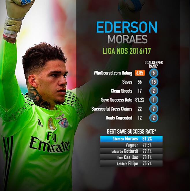 Statistik Ederson Moraes