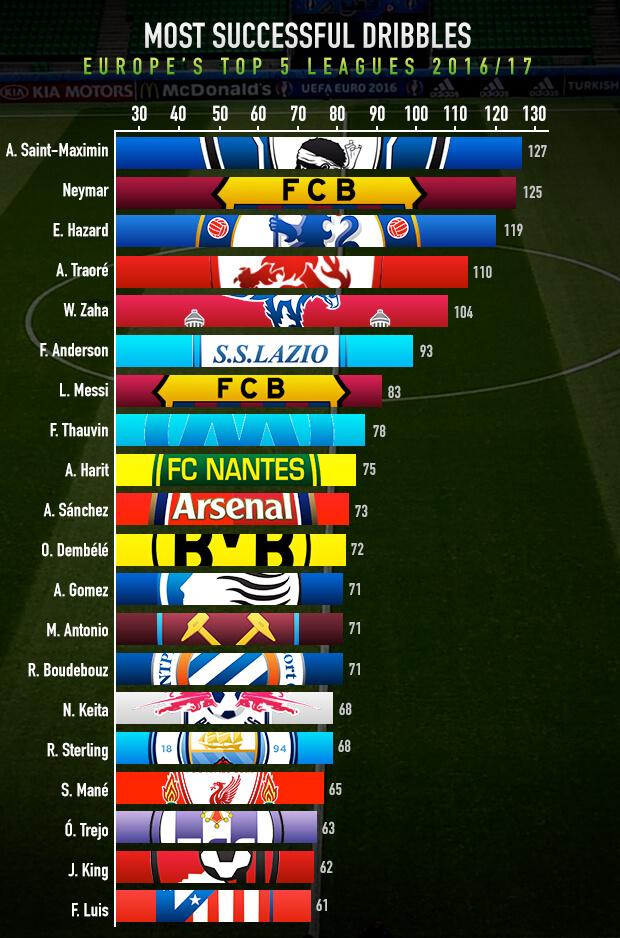 Dribel Sukses Terbanyak di Liga Top 5 Eropa 2016/17