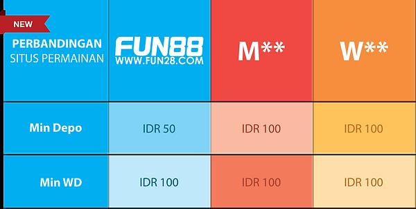 Perbandingan Deposit Fun88