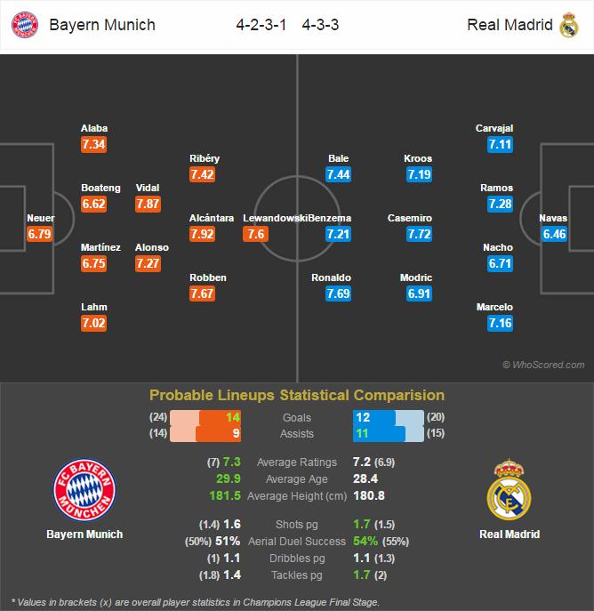 Lini Pertandingan Champions League - Juventus v Barcelona