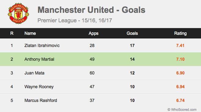 Gol Statistik Manchester United