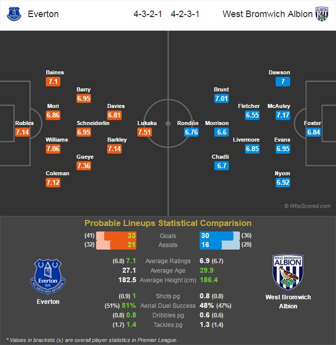 Lini Pertandingan Premier League - Everton v West Bromwich Albion