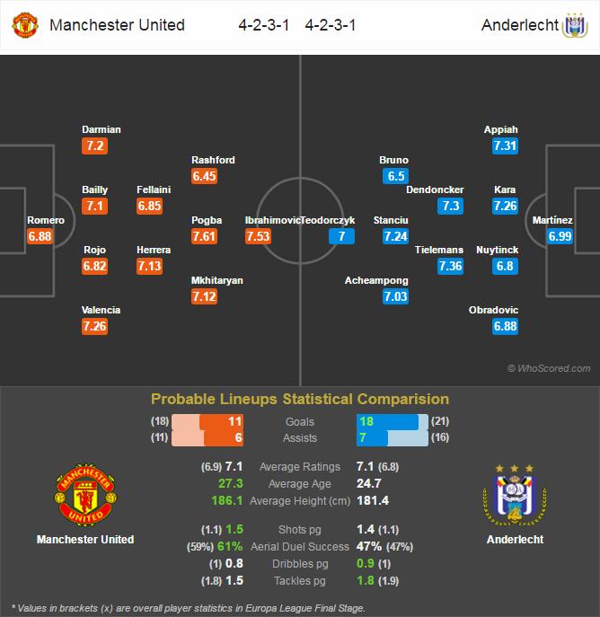 Lini Pertandingan Europa League - Manchester United v Anderlecht