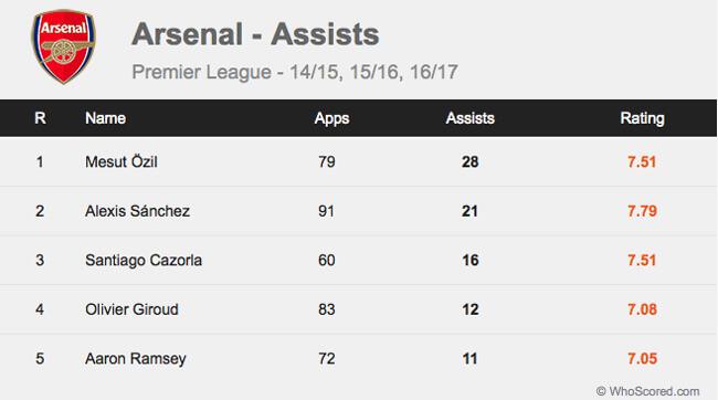 Pemain Arsenal Assist statistik