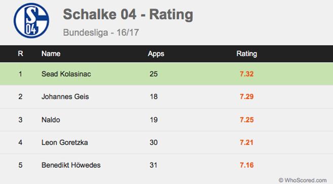 Rating pemain Schalke 04