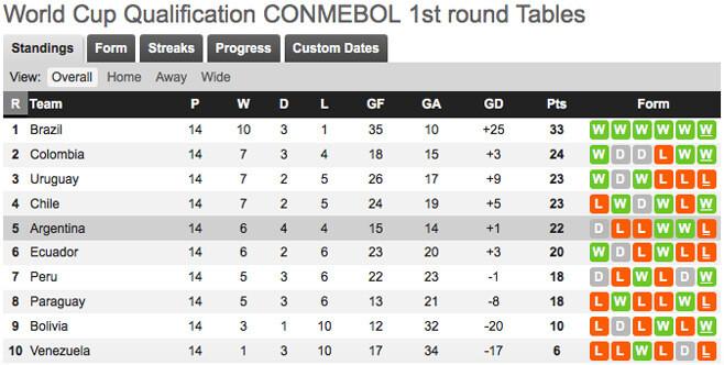 Kualifikasi World Cup CONMEBOL Ronde 1