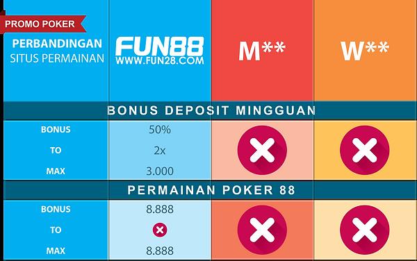 Perbandingan promo Poker Fun88