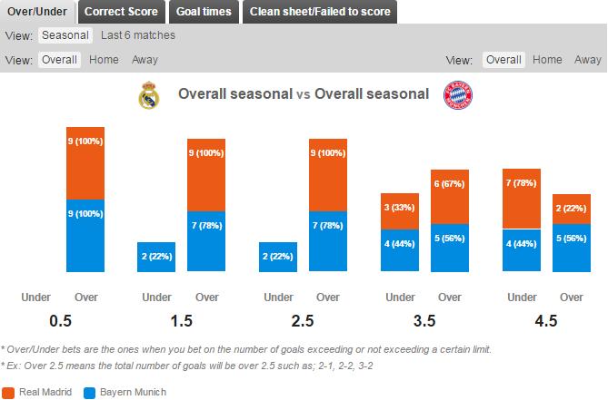 Statistik Over/Under Real Madrid v Bayern Munich