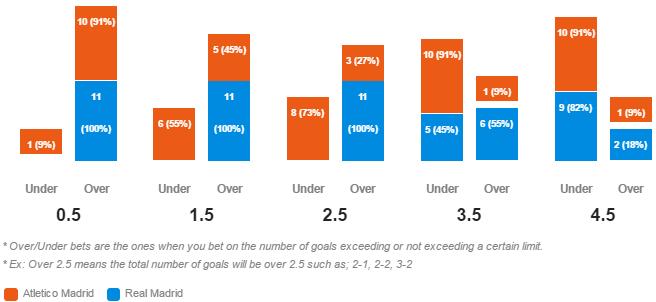 Statistik Over/Under Atletico Madrid v Real Madrid