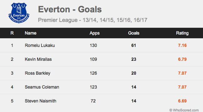 Gol pemain Everton