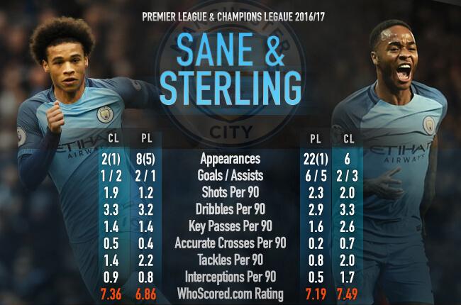 Stat Sane & Sterling - Opta 22/02/17