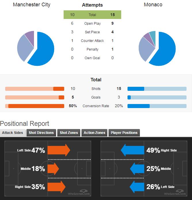 Stat Man City lawan Monaco - Champions League