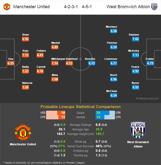 Lini Pertandingan Premier League - Manchester United v West Bromwich Albion