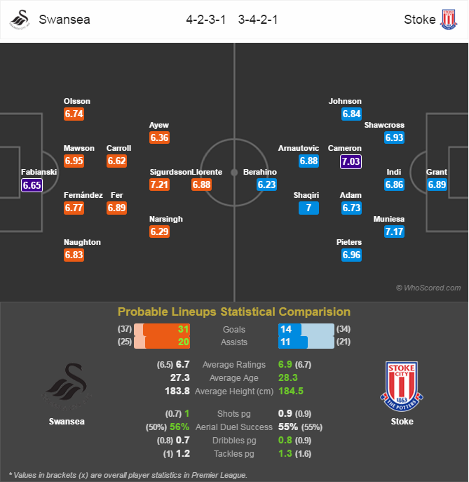 Lini Pertandingan Premier League - Swansea v Stoke City