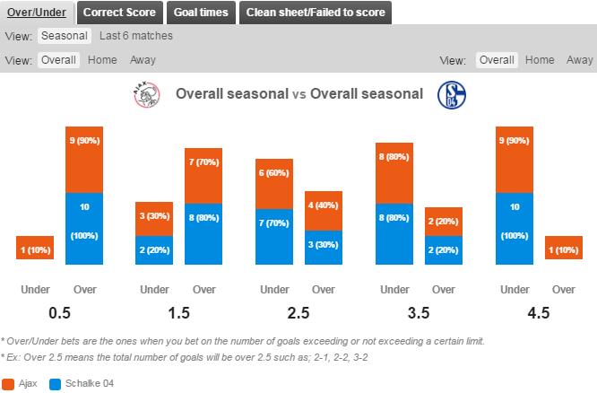 Statistik Over/Under Ajax v Schalke 04