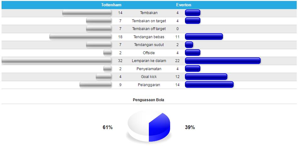 Stat pertandingan Tottenham v Everton