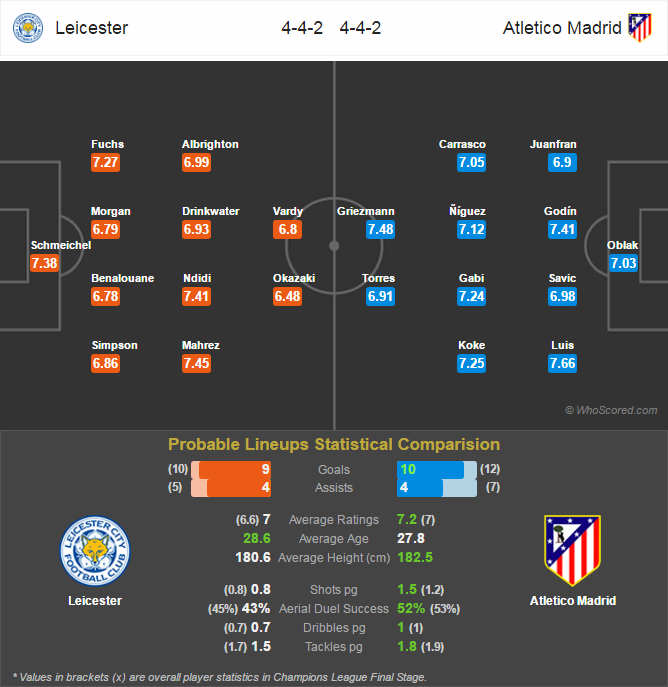 Lini Pertandingan Champions League - Leicester City v Atletico Madrid