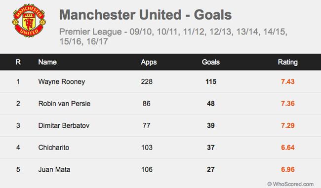 Gol Pemain Manchester United