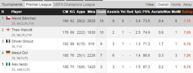Statistik Alexis Sanchez di Arsenal