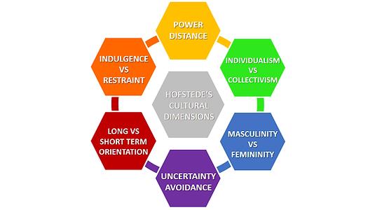 Hofstedes-Cultural-Dimensions.png
