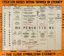 Ages and Dispensations Chart
