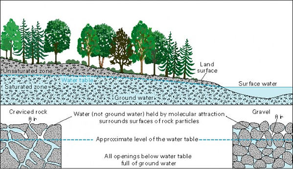 Groundwater-.jpg